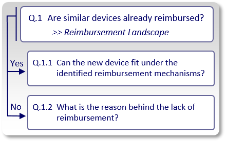 Did we find existing reimbursement mechanisms for similar devices?
