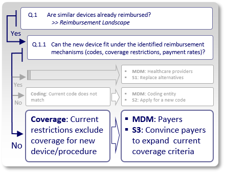 Medical Device Reimbursement Strategy 3 - Expanding coverage criteria