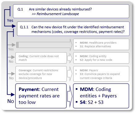 Medical Device Reimbursement Strategy 4 - Developing a payment rate