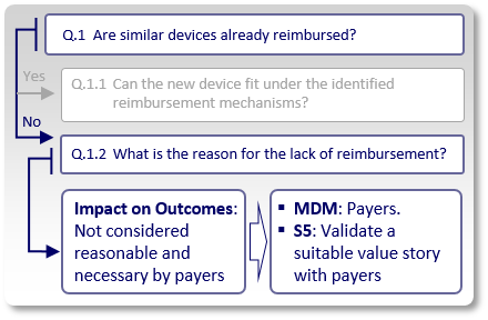 Medical Device Reimbursement Strategy 6 - No reimbursement due to insufficient impact on medical outcomes